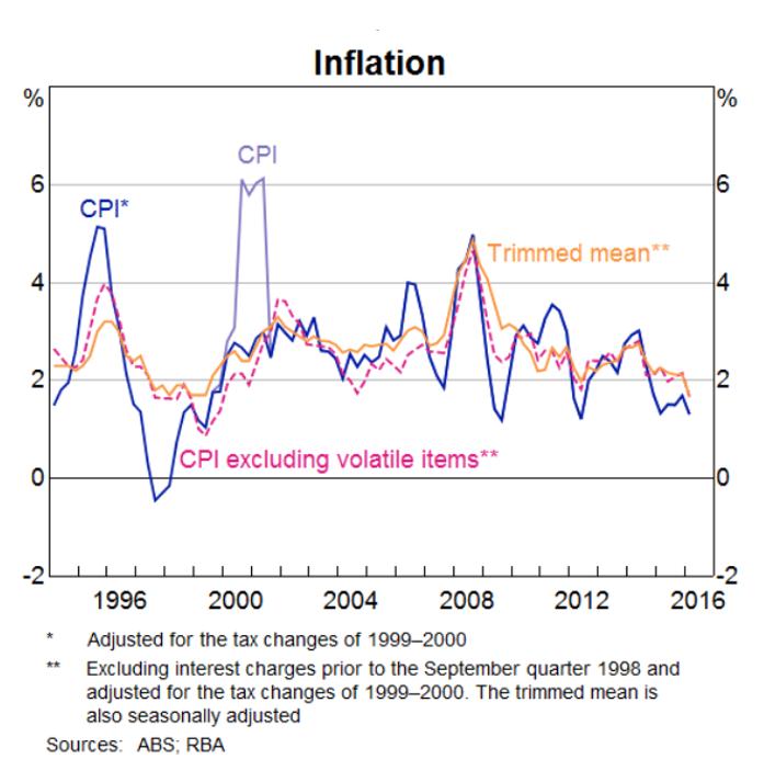 inflationj