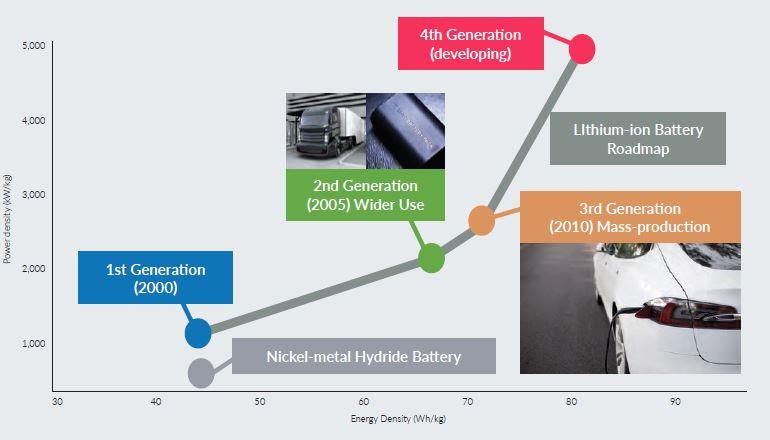 Advances in Lithium battery technology