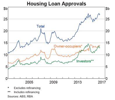 Housing loan approvals 030717