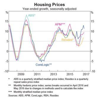 Housing prices 030717