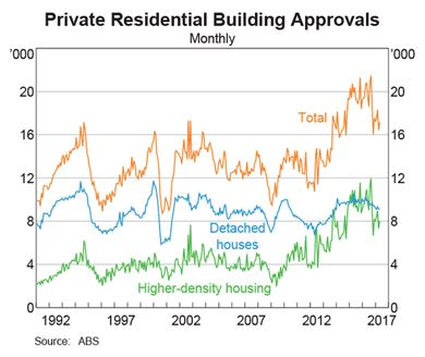Private Residential Building Approvals.PNG 030717