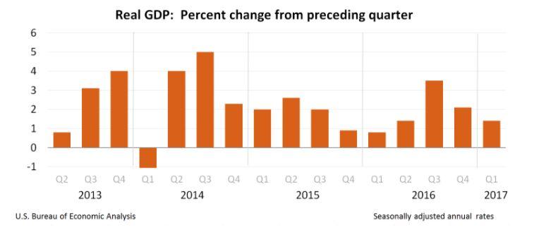U.S GDP